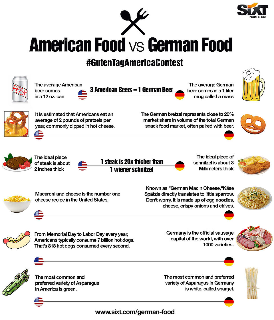 Show Off Your German Food